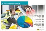 ADAC-Pannenstatistik 2008: Wie zuverlässig sind unsere Autos?