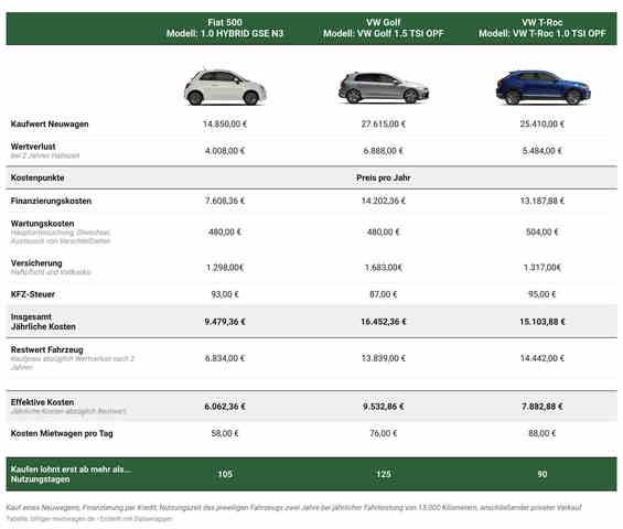 Kostenvergleich: Auto kaufen vs. mieten - Mittelklasse-SUV rentiert sich am schnellsten