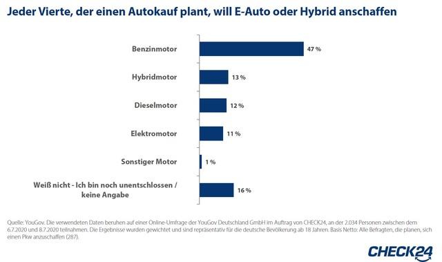 Umfrage: Interesse an Elektromobilität steigt - Fast ein Viertel wollen E- oder Hybridauto