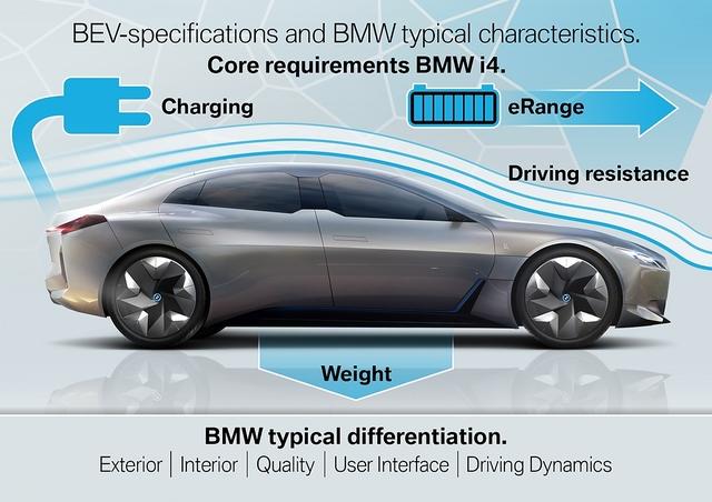 Was kann der BMW i4? - Die elektrische Mitte