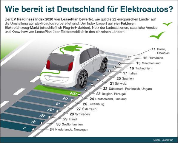 EV Readiness Index 2020 - Deutschland kein Vorreiter der E-Mobilität