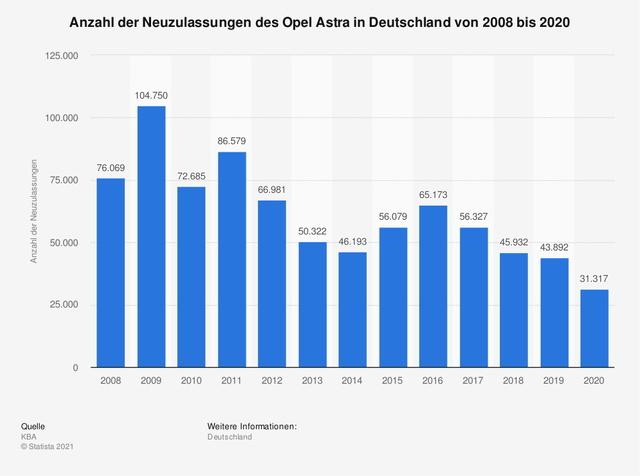 Neuer Opel Astra  - Mission Trendwende