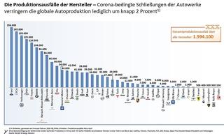 Die Folgen von Covid-19 - Corona-Krise: Zehn Millionen Autos weniger