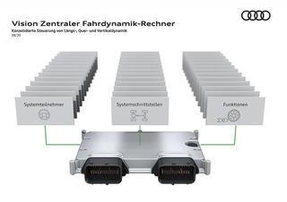 Audi tüftelt an neuem Hightech-Steuergerät - Alles in Einem