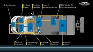 Knaus arbeitet am E-Wohnmobil - Wankelmotor als Range Extender