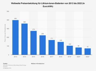 Grafik: Preisentwicklungen von E-Autos und Batterien - Es bleibt teuer